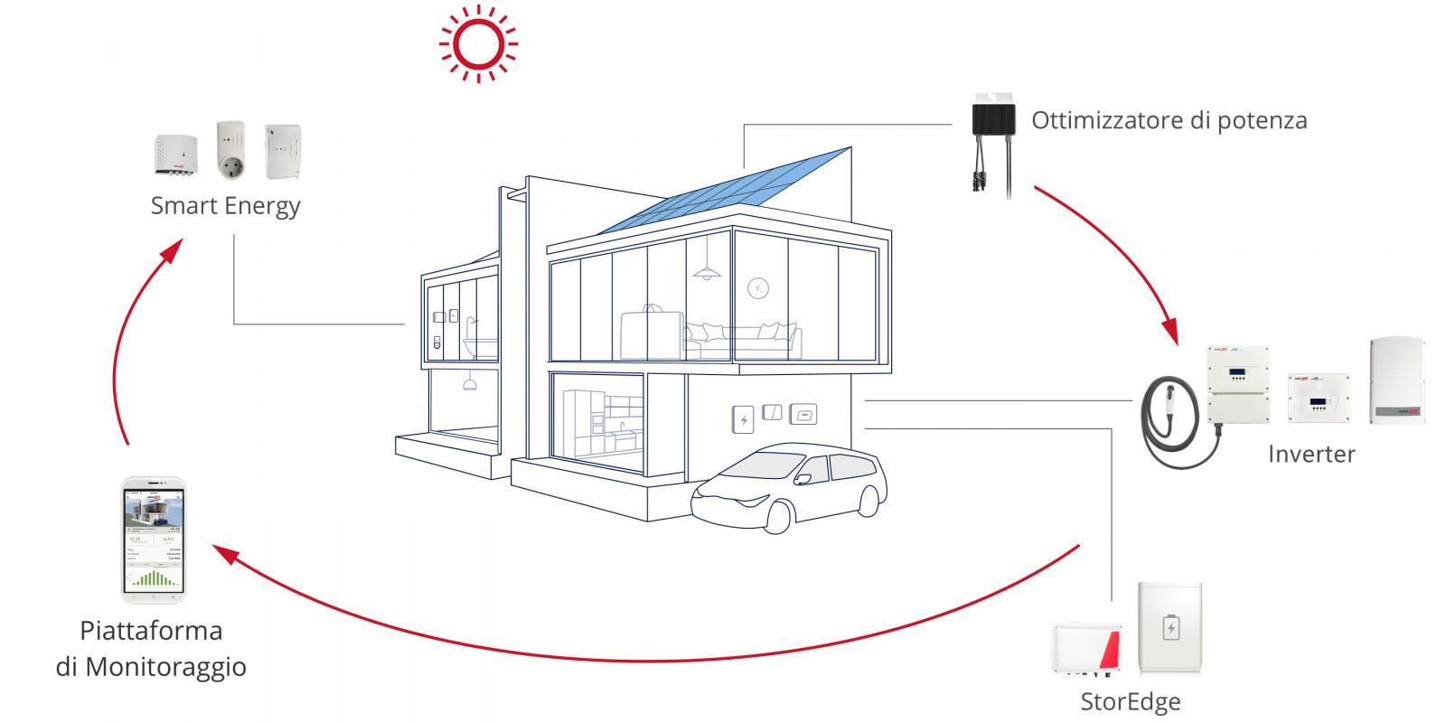 impianto fotovoltaico accumulo ottimizzatori di potenza monitoraggio vantaggi